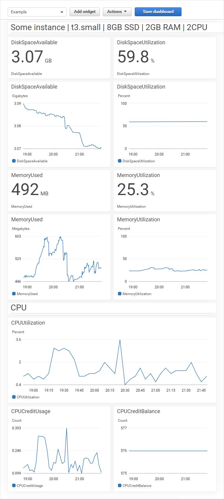 Мониторинг использования памяти и диска Amazon EC2 на панели мониторинга CloudWatch