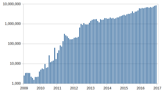 Количество транзакций в биткойнах за месяц