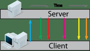 События, отправленные сервером (SSE)