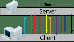 HTML5 веб-сокеты