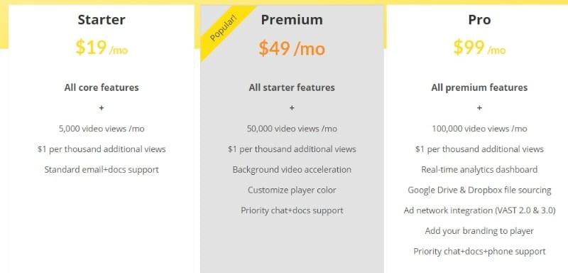 уравновешивать цены SmartVideo