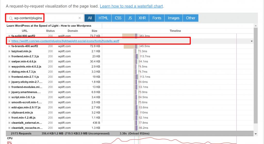 Анализ водопада показывает HTTP-запросы на WordPress