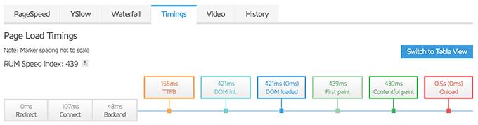 Как оптимизировать скорость загрузки сайта за 0,5 с 21 полезными советами 7