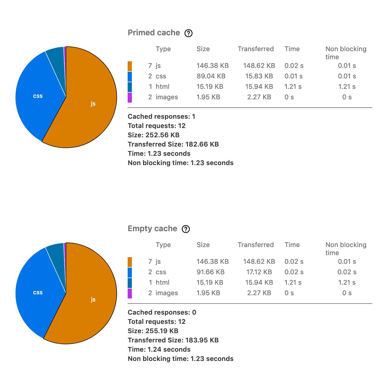 Инструмент анализа производительности Firefox