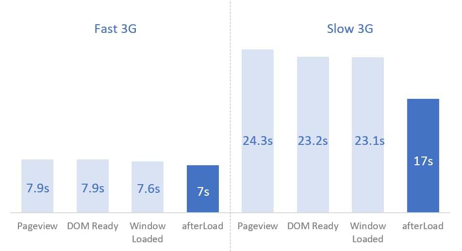 Google Tag Manager vs Page Speed | Диспетчер тегов Google и скорость страницы: влияние и способы улучшения