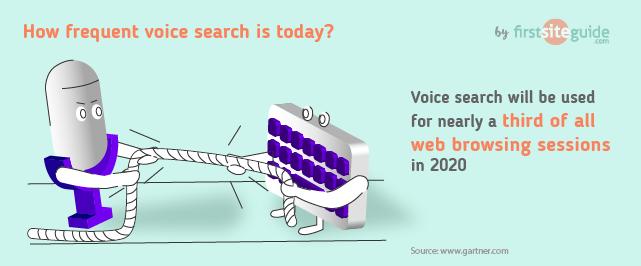 30+ основных статистических данных голосового поиска за 2020 год