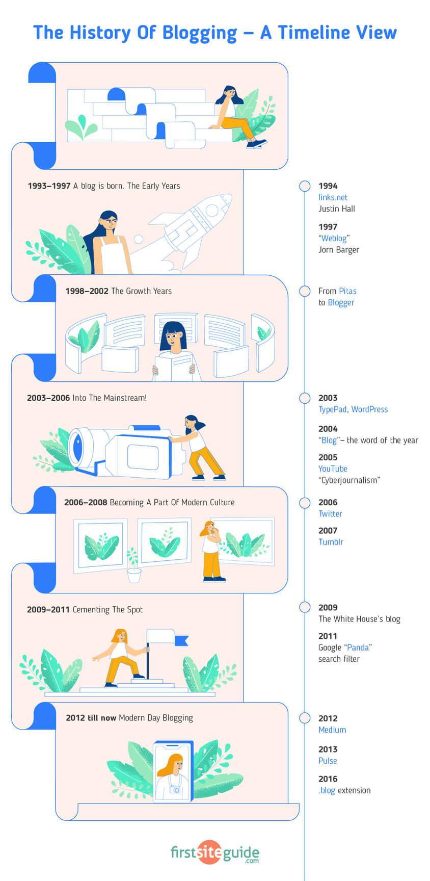 История ведения блога - хронология (1993 - 2020 гг.)