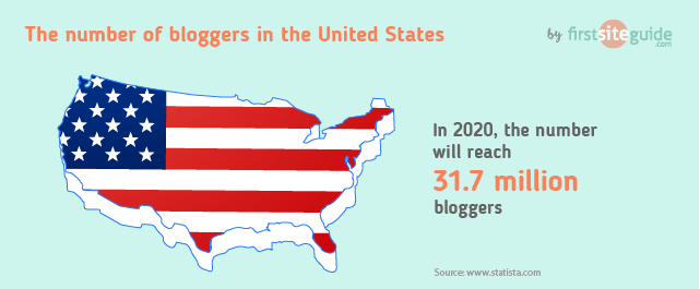 Что такое блог? - Разъяснение терминов Блог, Ведение блога и Blogger (2020)