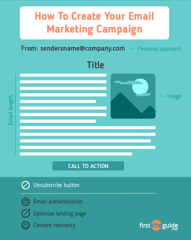 Руководство для начинающих по успешному почтовому маркетингу (2020)
