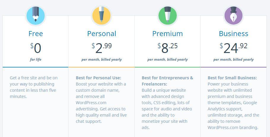 Как начать блог WordPress (2020): пошаговое руководство