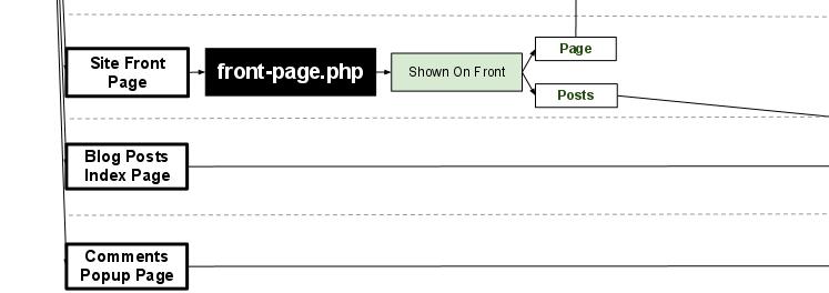 Узнайте, как находить и редактировать файлы WordPress