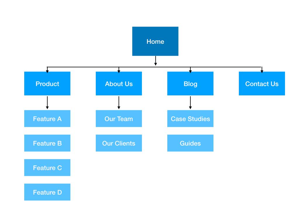 Как оптимизировать меню сайта для SEO