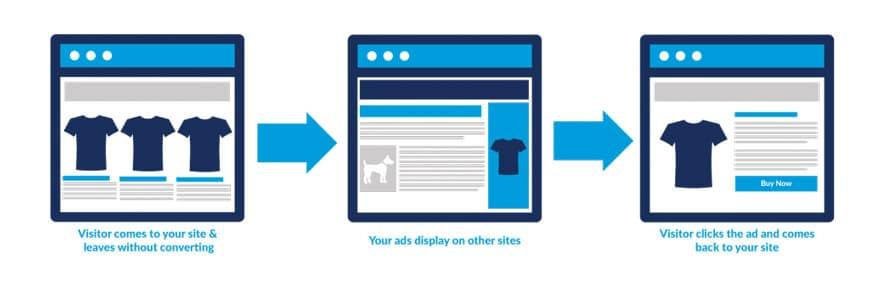 Как добавить пиксель Facebook в WordPress?