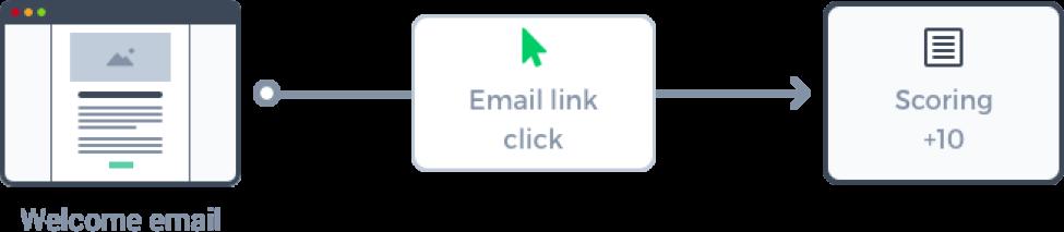 Sendinblue против Mailchimp - сравнение электронного маркетинга