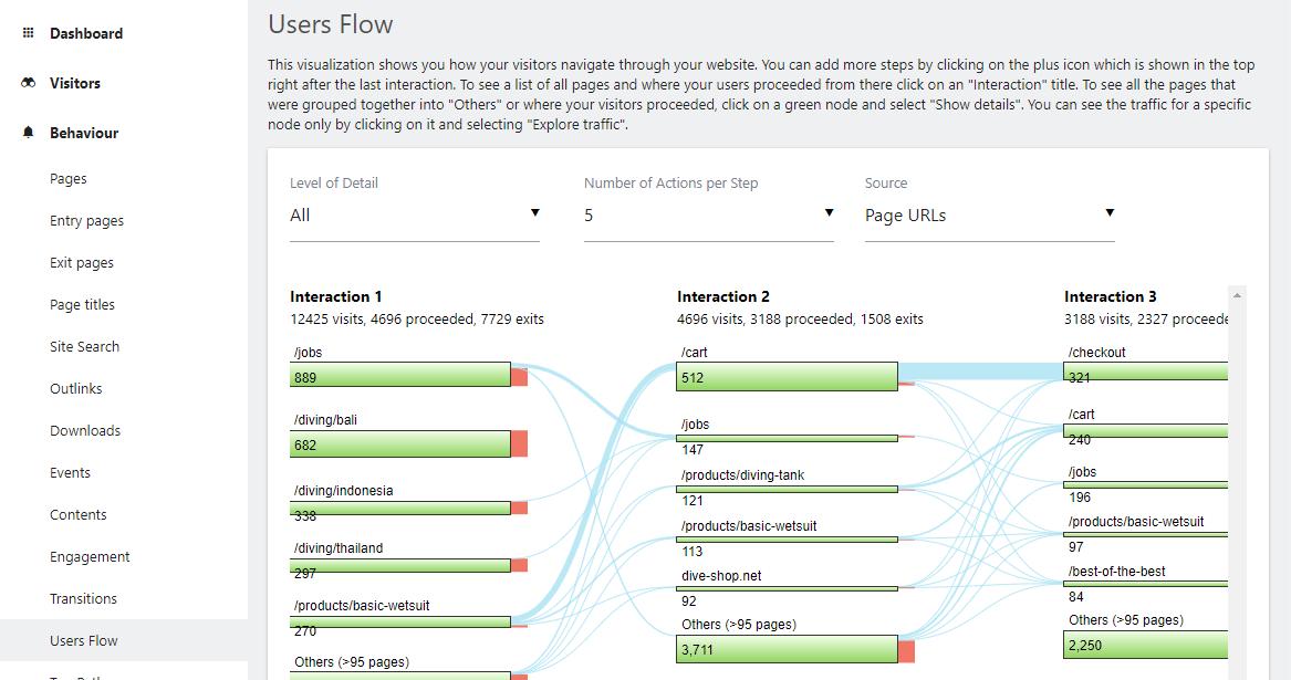 Matomo Analytics: бесплатная самостоятельная аналитика WordPress