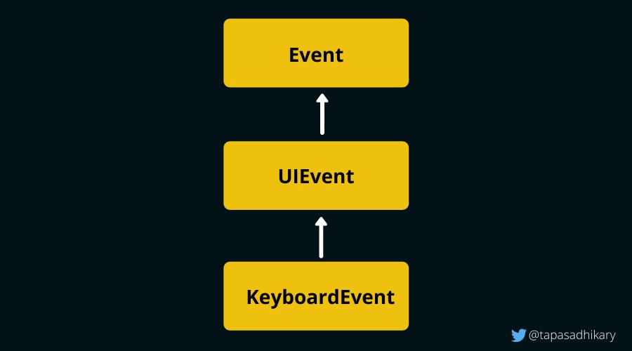Список кодов клавиш JavaScript - коды клавиш событий нажатия клавиш для ввода, пробела, возврата и т.д.