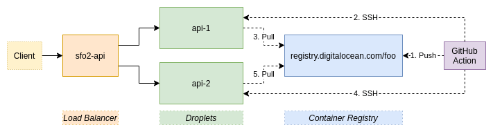 Развертывание с нулевым временем простоя с помощью DigitalOcean, GitHub и Docker - блог LogRocket